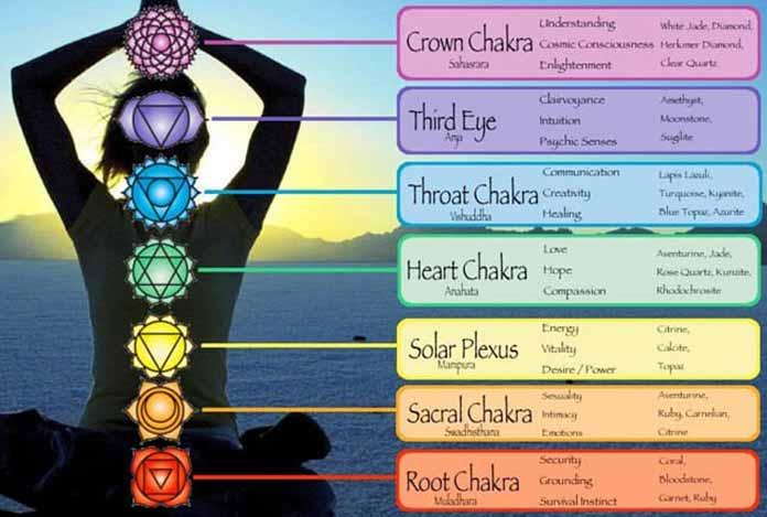 Balancing the Chakra