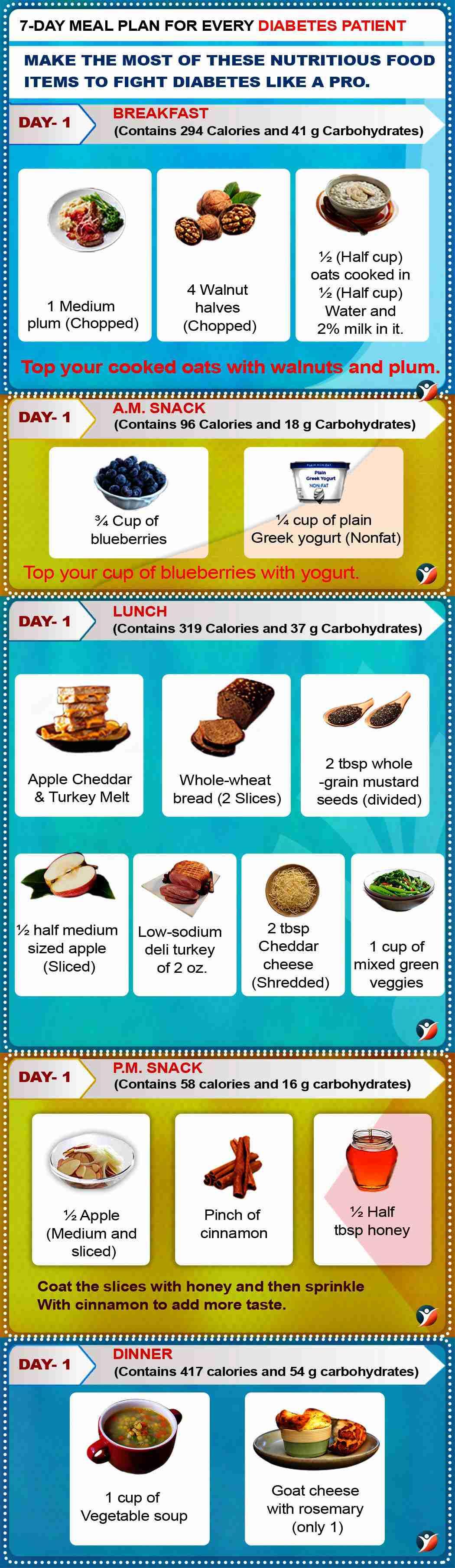 diabetes diet plan day 1