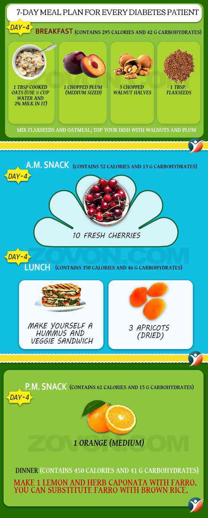 diabetes diet plan day 4