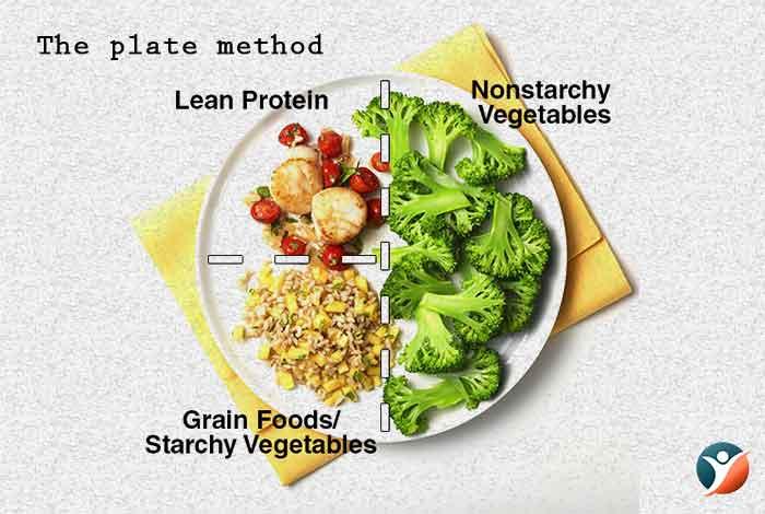 plate method diet plan for diabetes