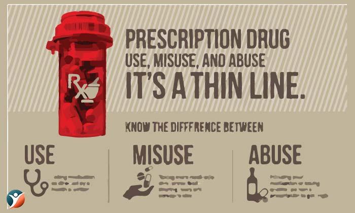 How Prescription Drugs are Misused